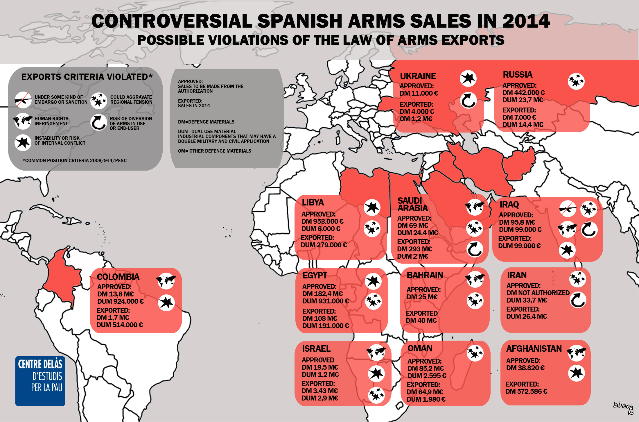 Infographics Centre Delàs: Spanish arms sales may violate arms exports law