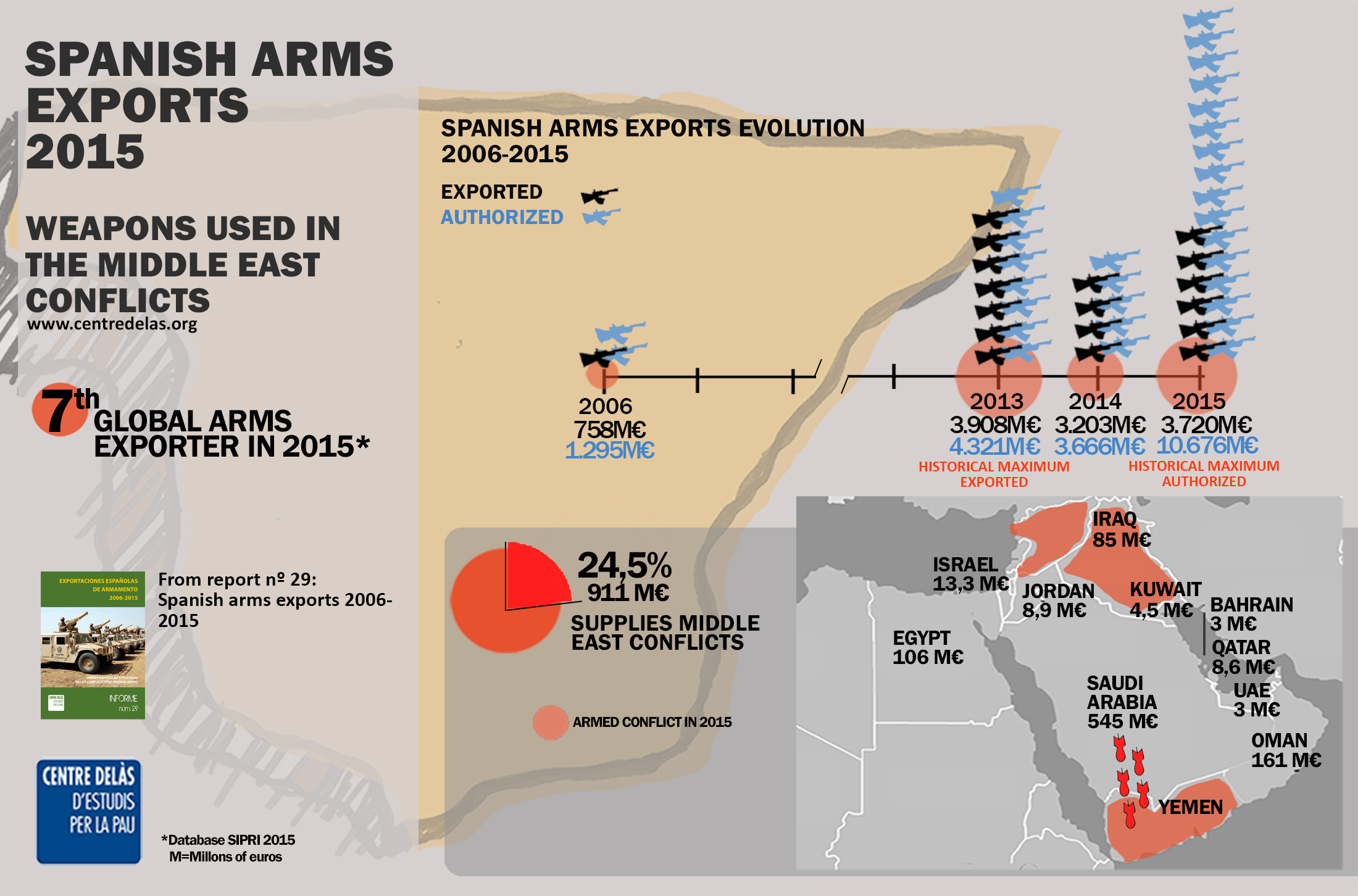 Infographics: Spanish arms exports 2015