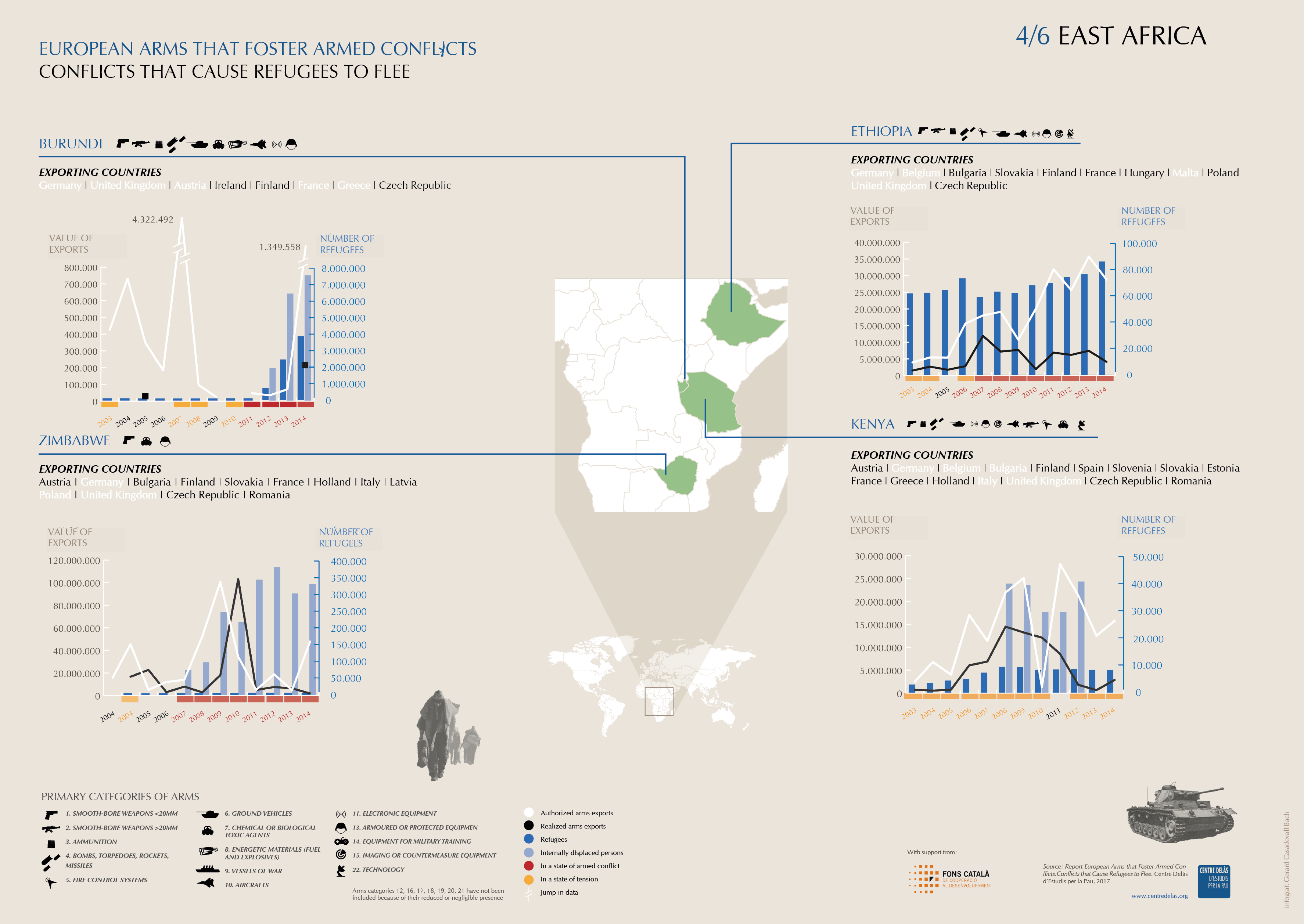 Infographics 'Arms exports, conflicts and refugees': East Africa 4/6