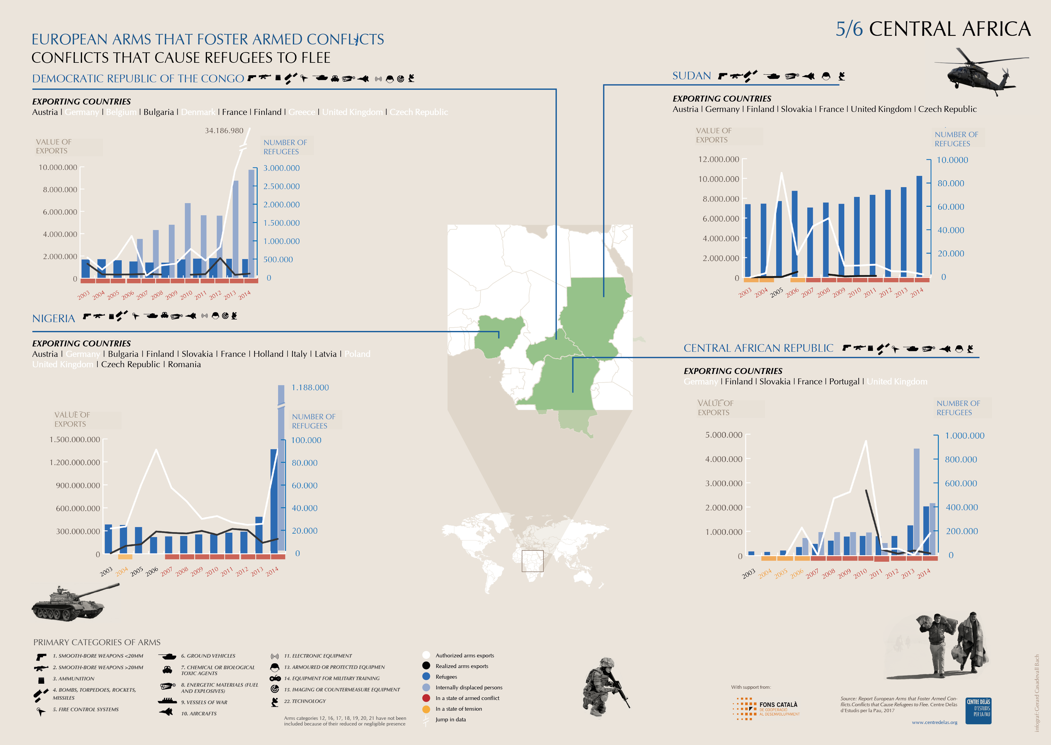 Infographics 'Arms exports, conflicts and refugees': Central Africa 5/6