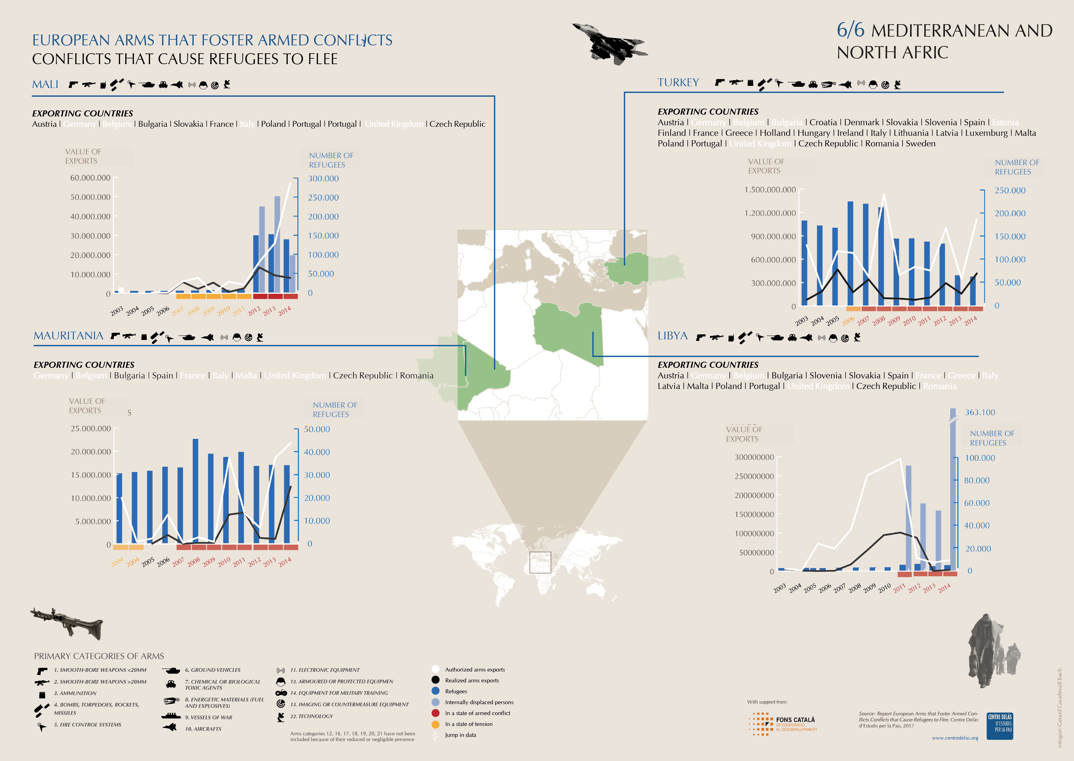 Infographics 'Arms export, conflicts and refugees': Mediterranean and North Africa 6/6