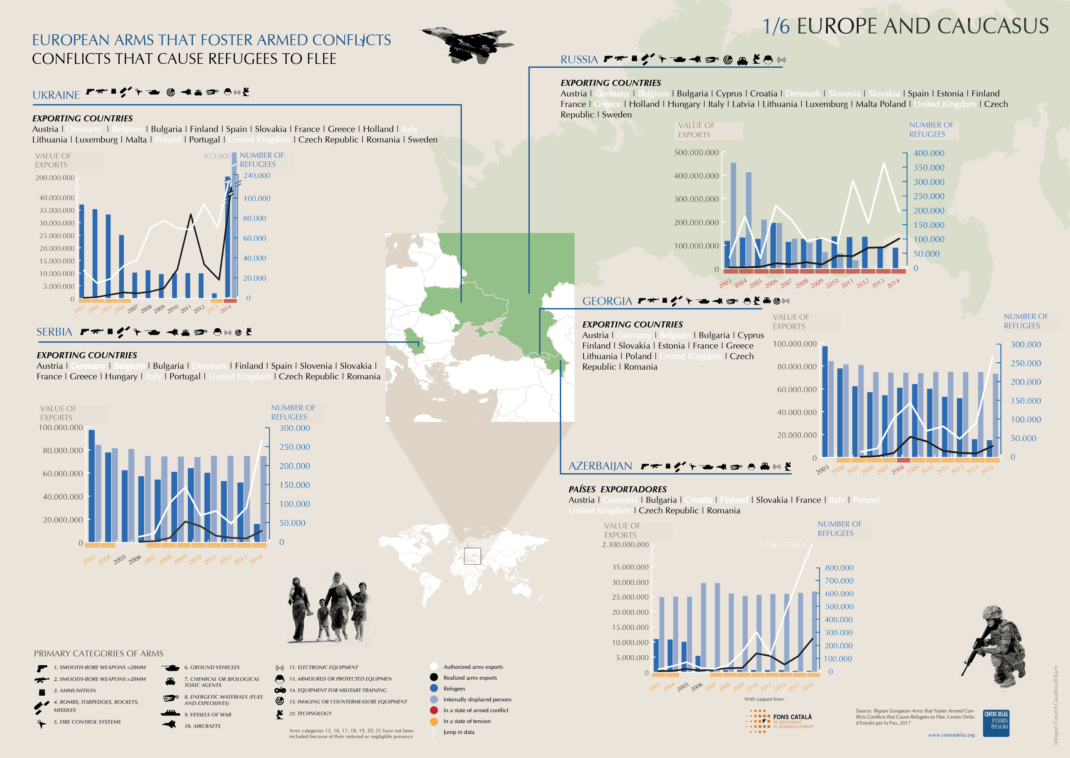 Infographics 'Arms exports, conflicts and refugees': Europe and Caucasus 1/6