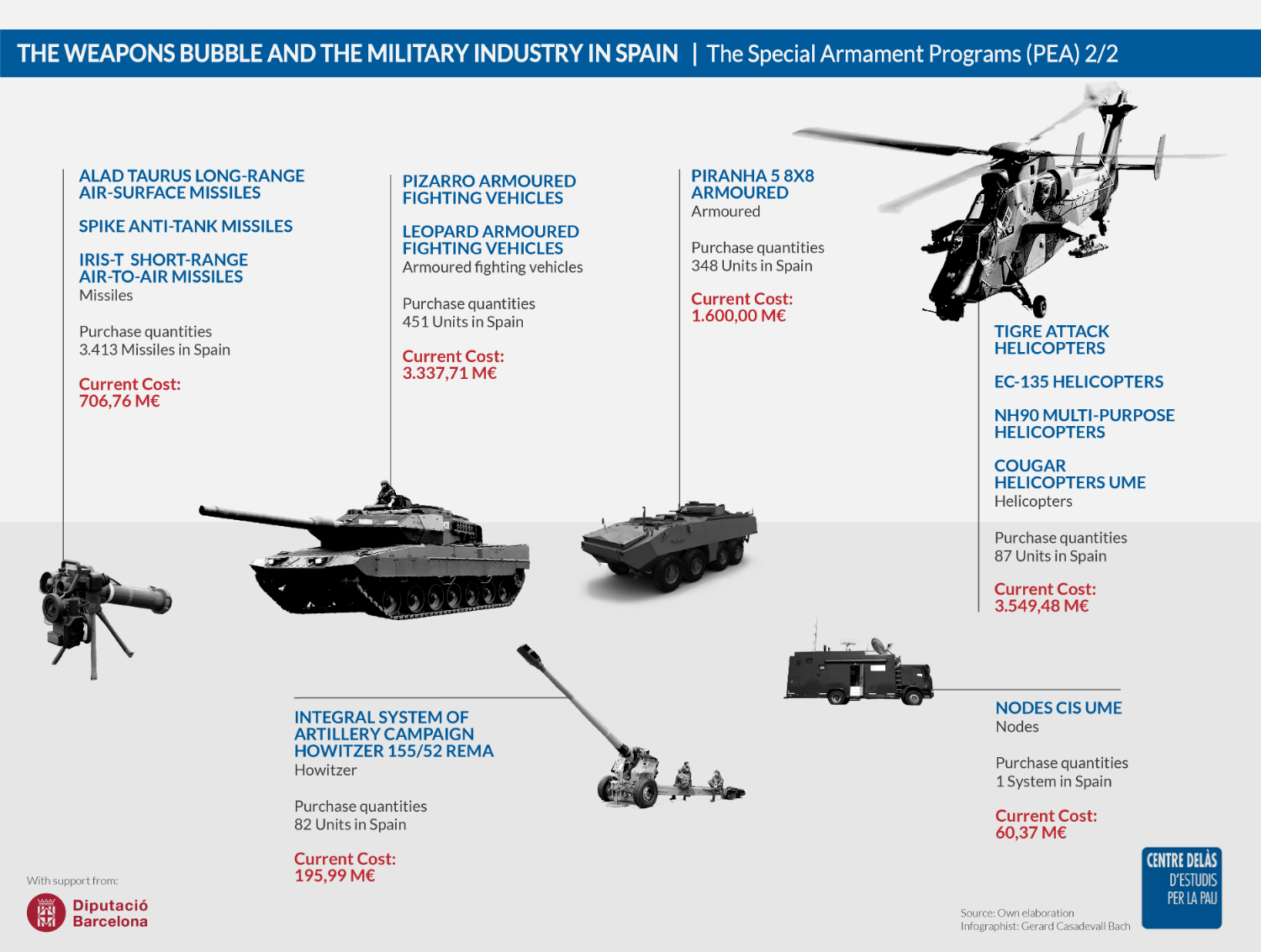 Infographics 'Typology of the Special Armament Programs (PEA)' 2/2