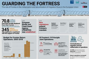"Infographics ""Guarding the Fortress. Frontex role in the militarisation and securitisation of migratory flows in the European Union"""
