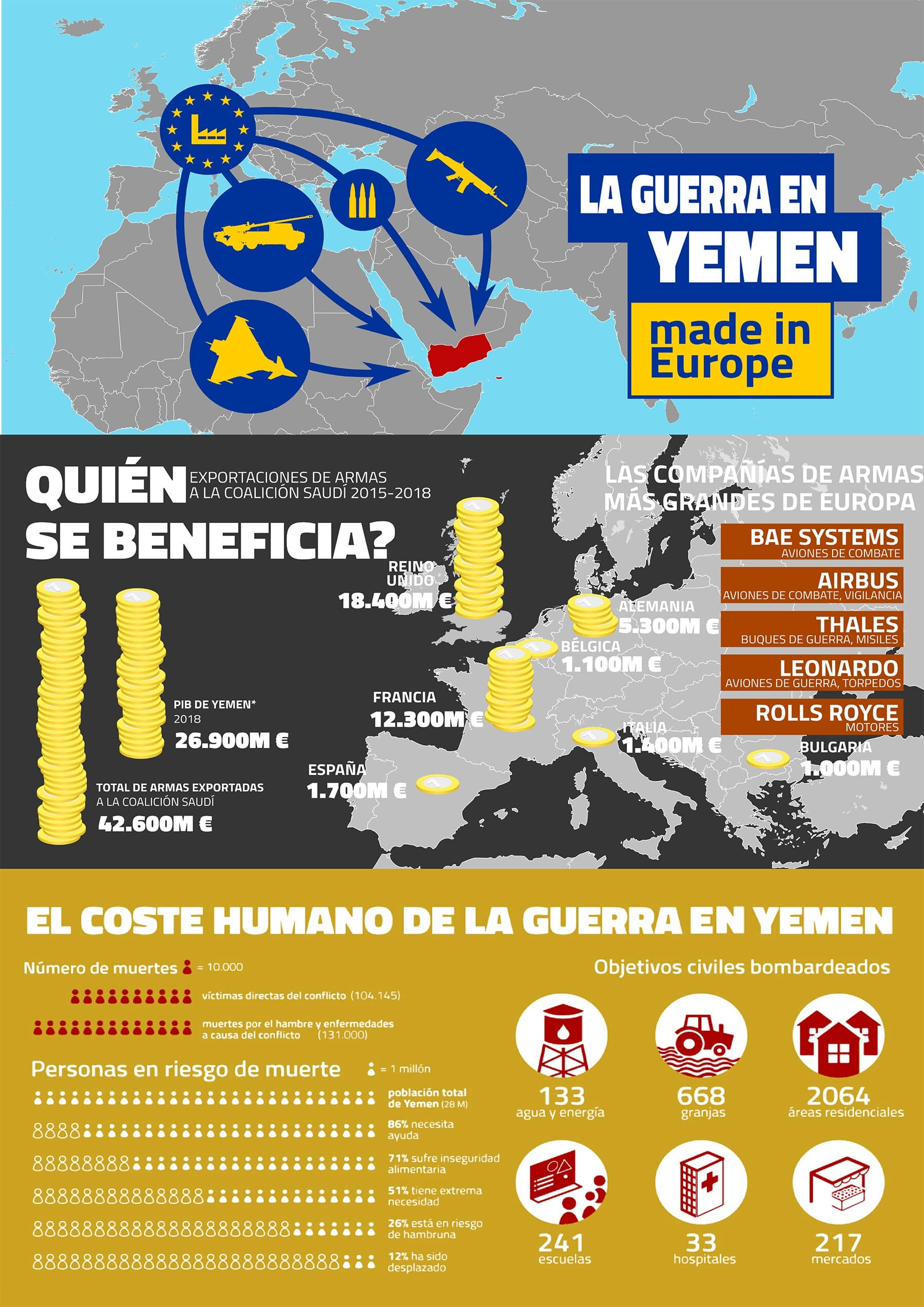 Infografías del ENAAT: «La guerra en Yemen. Made in Europe»