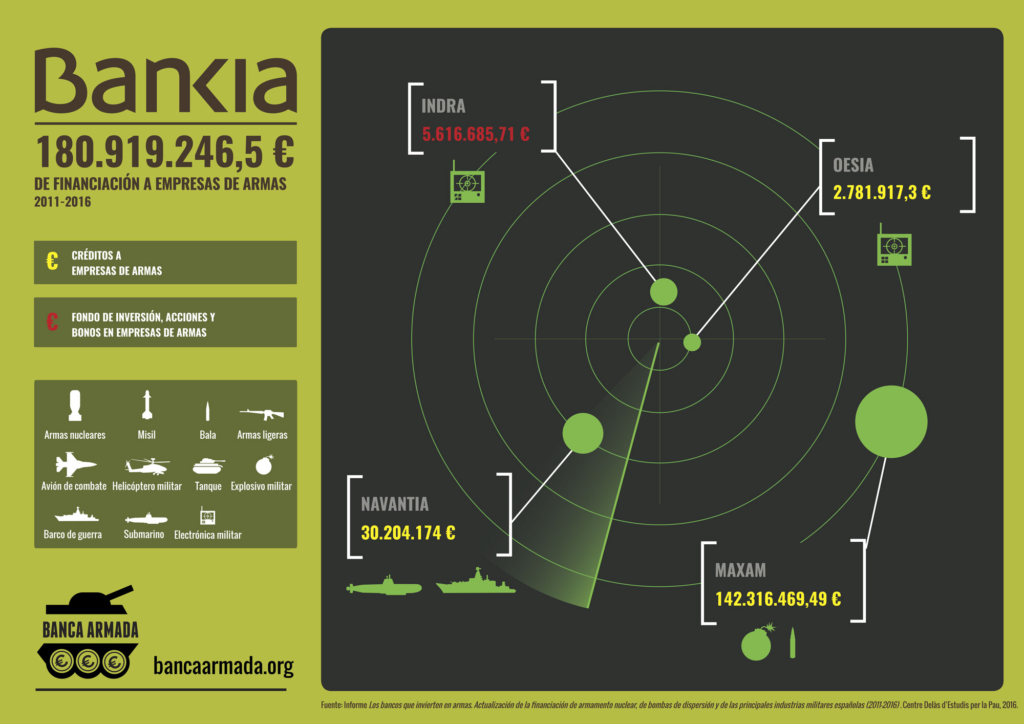 Infographics Bankia: Funding arms compagnies 2011-2016