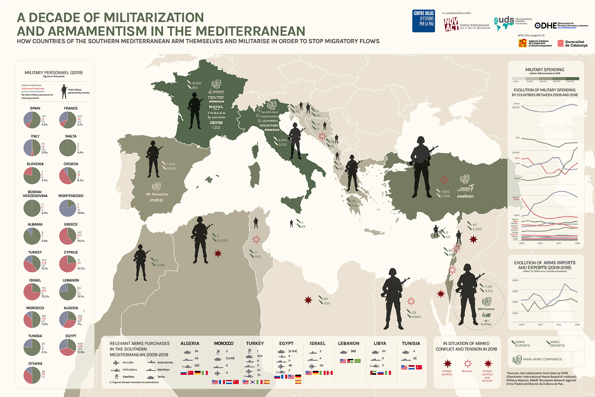 "Infographics ""A decade of militarization and armamentism in the Mediterranean. How countries of the Southern Mediterranean arms themselves and militarise in order to stop migratory flows"""