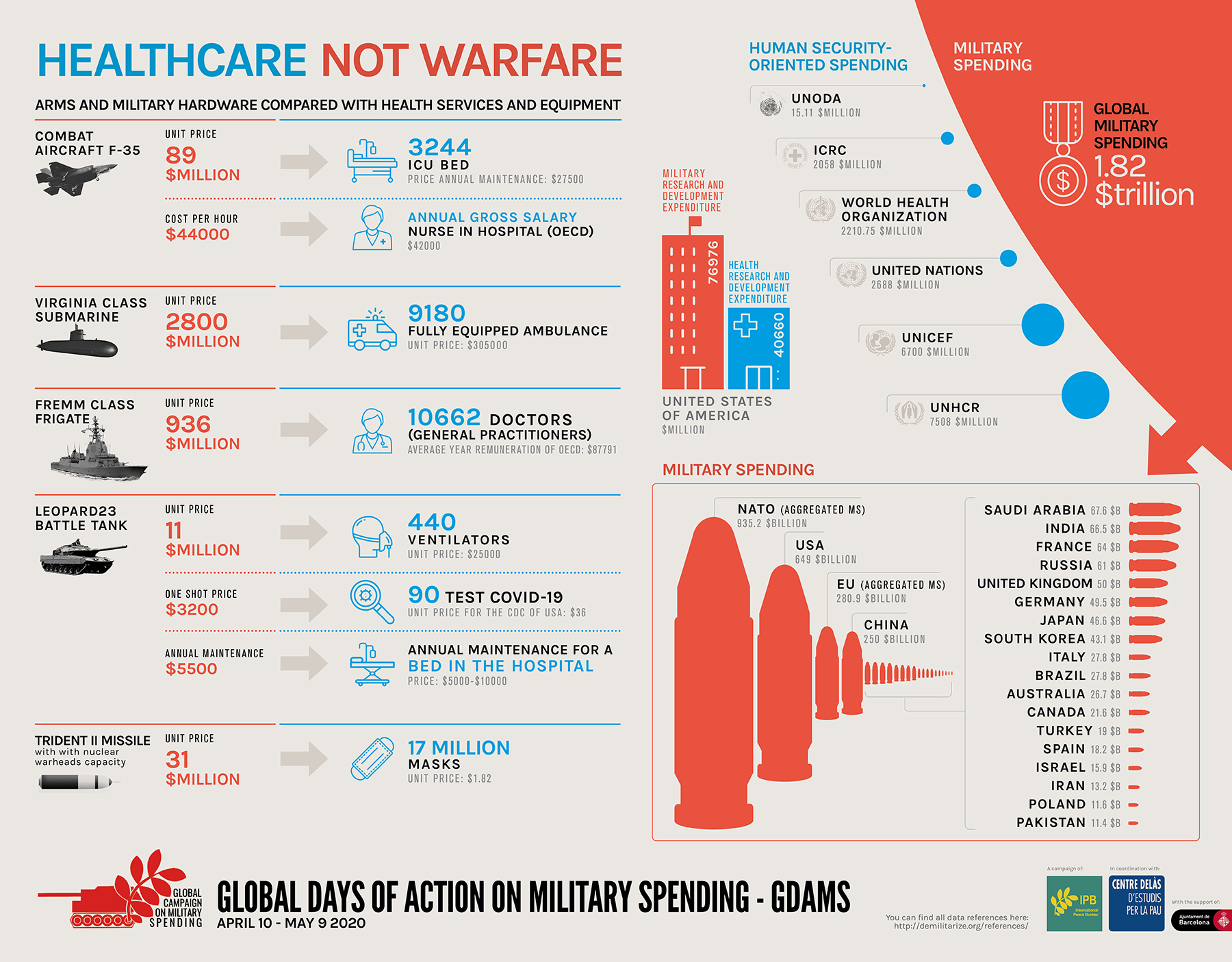 "Infographics GDAMS 2020: ""Healthcare not warfare"""