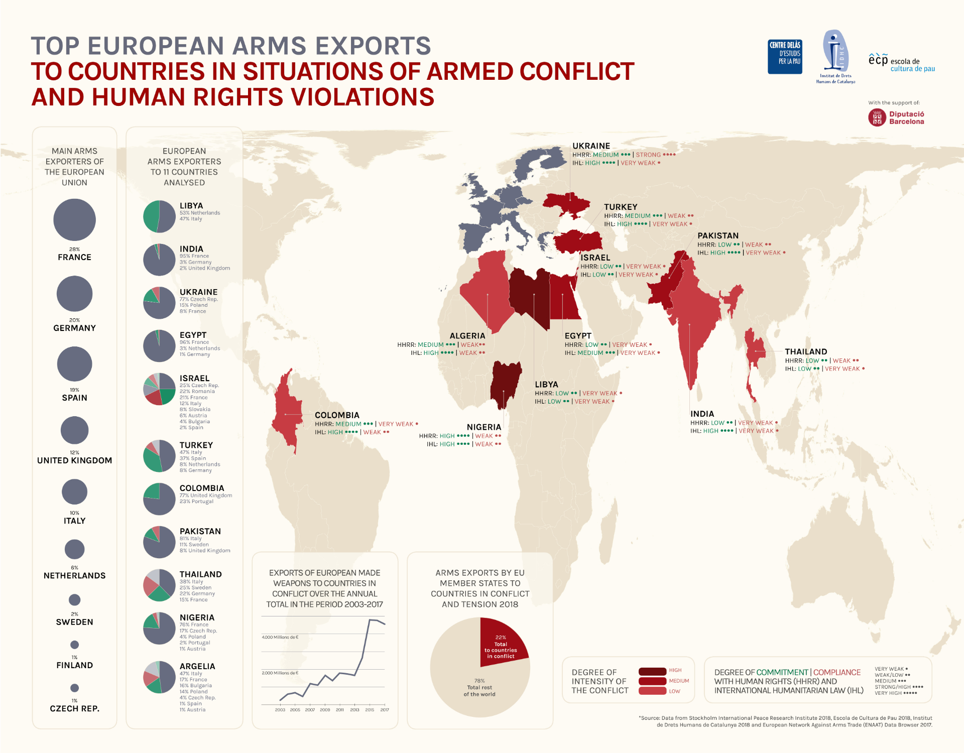 "Infographics ""Top European arms exports to countries in situations of armed conflict and Human Rights violations"""