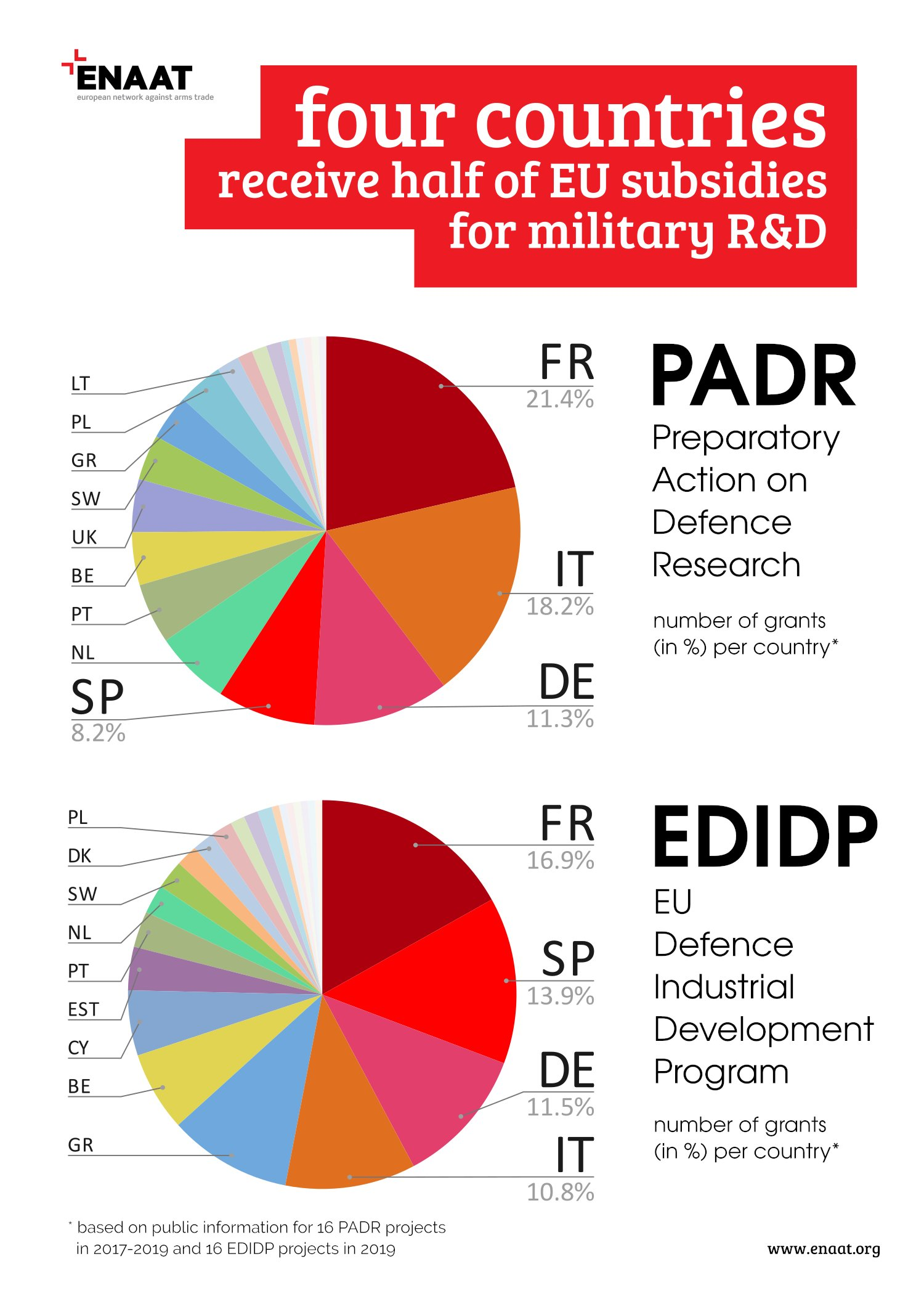 "ENAAT's Infographics: ""Who gets most of EU funding for military research and development?"""