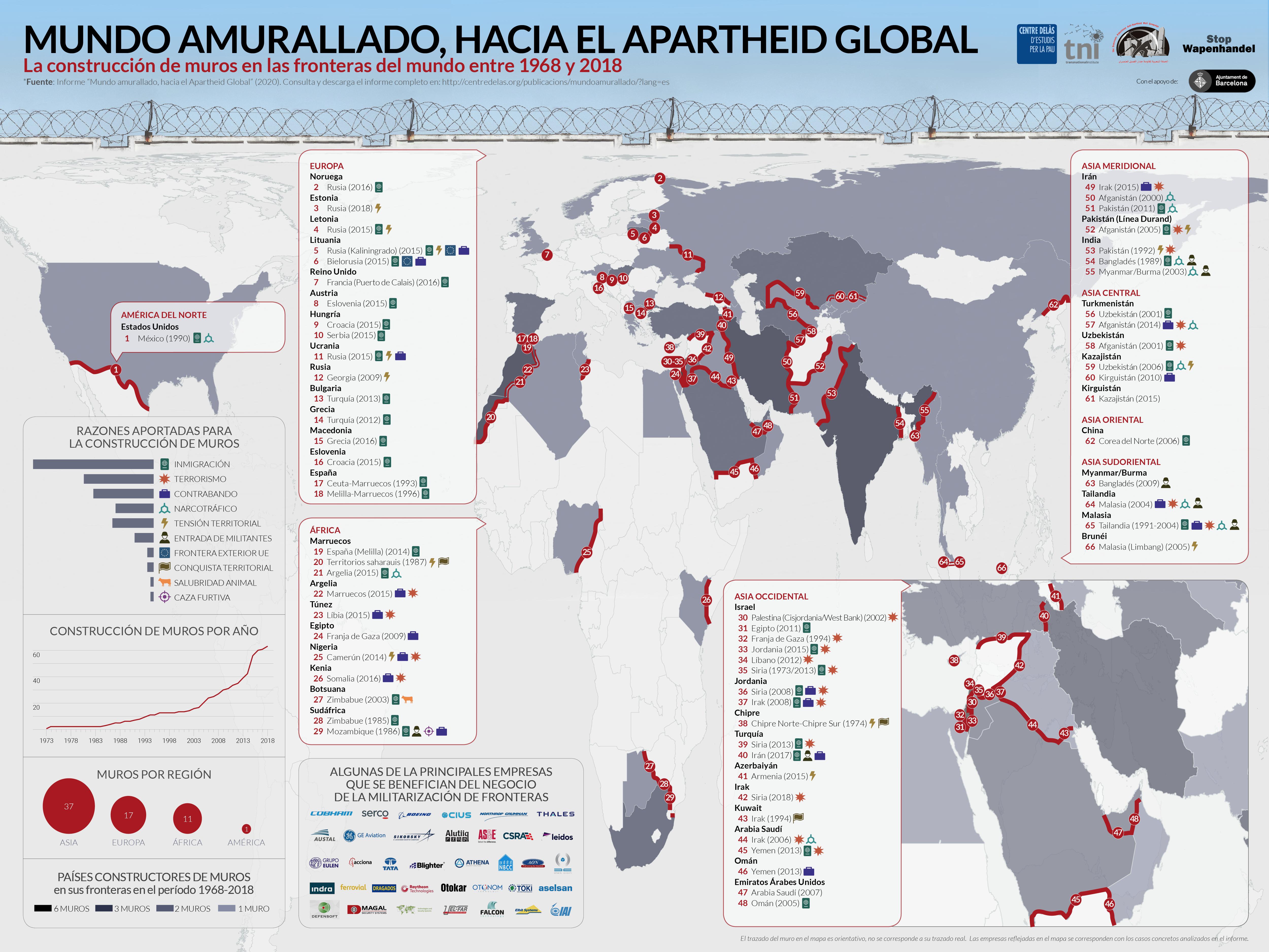 </p> <p>Infografía «Mundo amurallado, hacia el Apartheid Global»